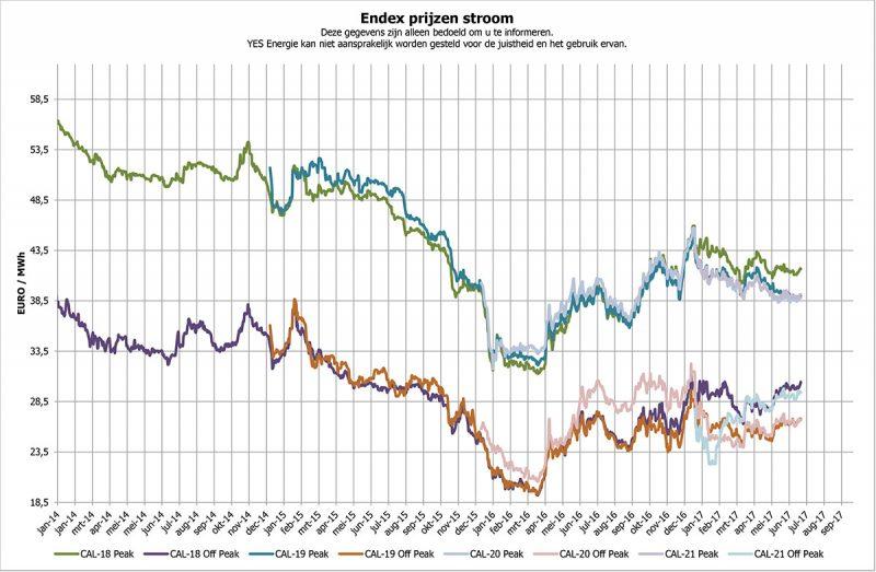 Indexprijzen af fabriek Juli 2017