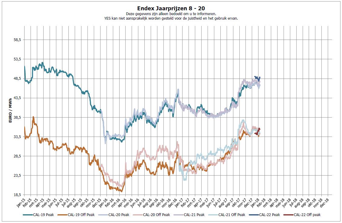 Prijzen stabiliseren na opgaande trend afgelopen weken